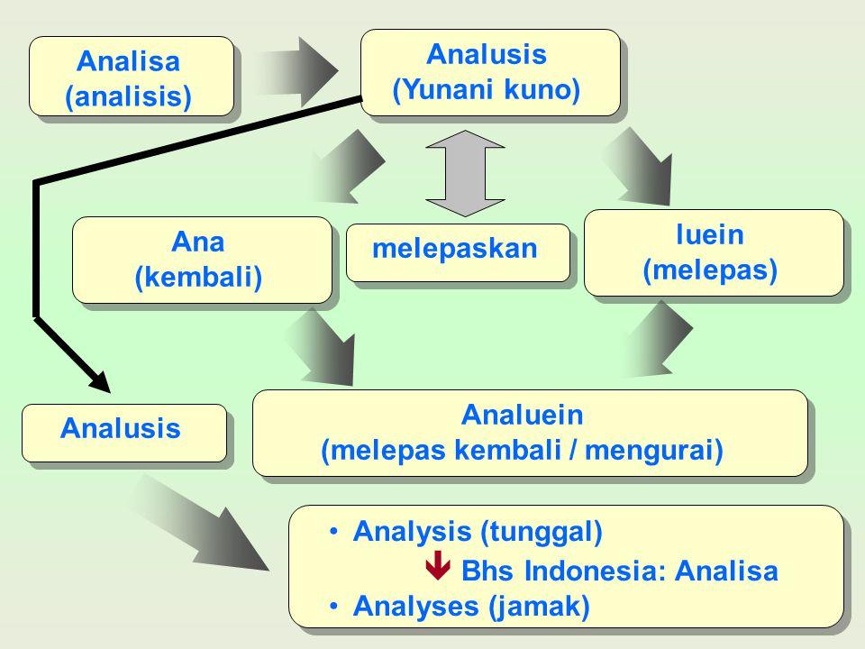 Analisa (analisis) Analusis (Yunani kuno) luein (melepas) Ana (kembali) Analuein (melepas kembali / mengurai) Analysis (tunggal)  Bhs Indonesia: Anal