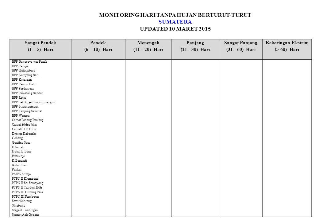 MONITORING HARI TANPA HUJAN BERTURUT-TURUT SUMATERA UPDATED 10 MARET 2015 Sangat Pendek (1 – 5) Hari Pendek (6 – 10) Hari Menengah (11 – 20) Hari Panjang (21 - 30) Hari Sangat Panjang (31 - 60) Hari Kekeringan Ekstrim (> 60) Hari BPP Bunuraya-tiga Panah BPP Cempa BPP Hutaimbaru BPP Kampung Baru BPP Kerasaan BPP Pancur Batu BPP Pardamean BPP Pematang Bandar BPP Raya BPP Sei Bingei/Purwobinangun BPP Simangumban BPP Tanjung Selamat BPP Wampu Camat Padang Tualang Camat Sibiru-biru Camat STM Hulu Diperta Kabanahe Gebang Gunting Saga Hiteurat Huta Holbung Hutakoje K.Begumit Kutambaru Pakkat PMPK Sitinjo PTPN II Klumpang PTPN II Sei Semayang PTPN II Tandem Hilir PTPN III Gunung Para PTPN III Rambutan Sawit Sebrang Sinabung Stageof Tuntungan Stamet Aek Godang