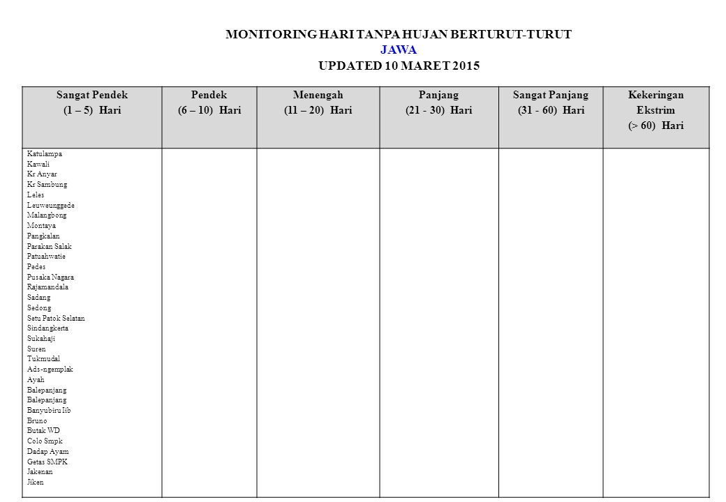 MONITORING HARI TANPA HUJAN BERTURUT-TURUT JAWA UPDATED 10 MARET 2015 Sangat Pendek (1 – 5) Hari Pendek (6 – 10) Hari Menengah (11 – 20) Hari Panjang (21 - 30) Hari Sangat Panjang (31 - 60) Hari Kekeringan Ekstrim (> 60) Hari Katulampa Kawali Kr Anyar Kr Sambung Leles Leuweunggede Malangbong Montaya Pangkalan Parakan Salak Patuahwatie Pedes Pusaka Nagara Rajamandala Sadang Sedong Setu Patok Selatan Sindangkerta Sukahaji Suren Tukmudal Ads-ngemplak Ayah Balepanjang Banyubiru Iib Bruno Butak WD Colo Smpk Dadap Ayam Getas SMPK Jakenan Jiken
