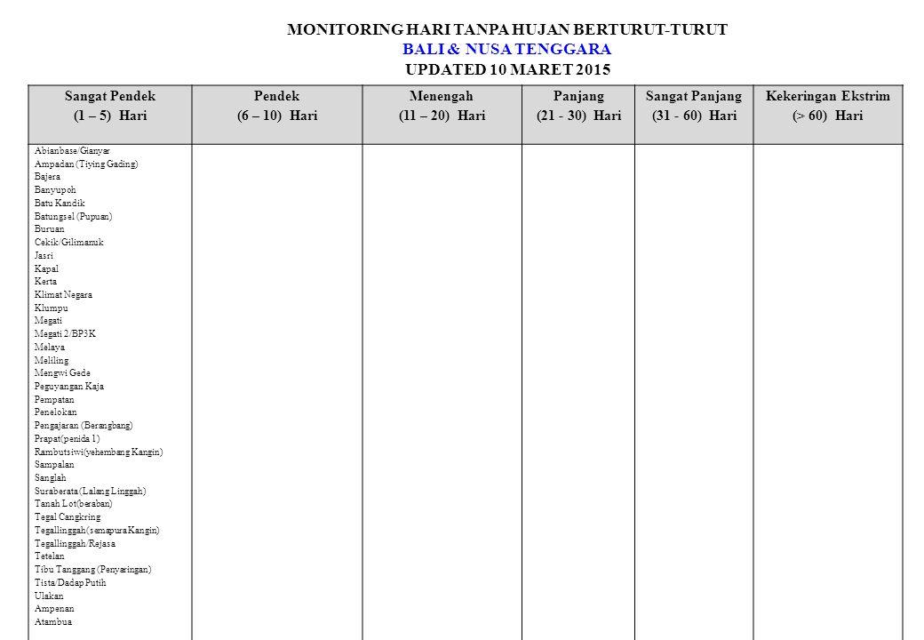 MONITORING HARI TANPA HUJAN BERTURUT-TURUT BALI & NUSA TENGGARA UPDATED 10 MARET 2015 Sangat Pendek (1 – 5) Hari Pendek (6 – 10) Hari Menengah (11 – 20) Hari Panjang (21 - 30) Hari Sangat Panjang (31 - 60) Hari Kekeringan Ekstrim (> 60) Hari Abianbase/Gianyar Ampadan (Tiying Gading) Bajera Banyupoh Batu Kandik Batungsel (Pupuan) Buruan Cekik/Gilimanuk Jasri Kapal Kerta Klimat Negara Klumpu Megati Megati 2/BP3K Melaya Meliling Mengwi Gede Peguyangan Kaja Pempatan Penelokan Pengajaran (Berangbang) Prapat(penida 1) Rambutsiwi(yehembang Kangin) Sampalan Sanglah Suraberata (Lalang Linggah) Tanah Lot(beraban) Tegal Cangkring Tegallinggah(semapura Kangin) Tegallinggah/Rejasa Tetelan Tibu Tanggang (Penyaringan) Tista/Dadap Putih Ulakan Ampenan Atambua