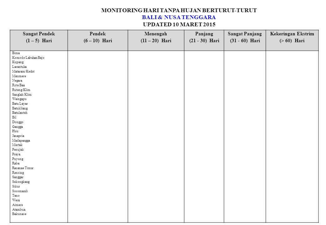 MONITORING HARI TANPA HUJAN BERTURUT-TURUT BALI & NUSA TENGGARA UPDATED 10 MARET 2015 Sangat Pendek (1 – 5) Hari Pendek (6 – 10) Hari Menengah (11 – 20) Hari Panjang (21 - 30) Hari Sangat Panjang (31 - 60) Hari Kekeringan Ekstrim (> 60) Hari Bima Komodo/Labuhan Bajo Kupang Larantuka Mataram/Kediri Maumere Negara Rote Baa Ruteng/Klim Sanglah/Klim Waingapu Batu Layar Batukliang Batulanteh Bil Donggo Gangga Huu Janapria Madapangga Mertak Penujak Praya Puyung Raba Rasanae Timur Rensing Sanggar Sekongkang Sikur Soromandi Tano Wera Aimere Atambua Bakunase