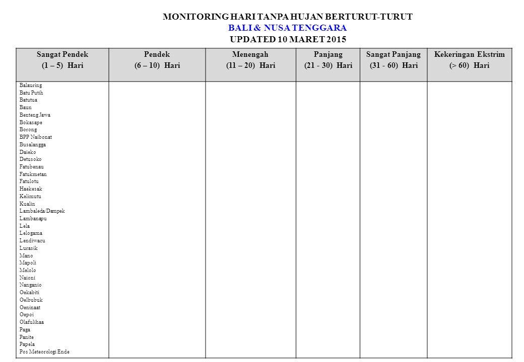 MONITORING HARI TANPA HUJAN BERTURUT-TURUT BALI & NUSA TENGGARA UPDATED 10 MARET 2015 Sangat Pendek (1 – 5) Hari Pendek (6 – 10) Hari Menengah (11 – 20) Hari Panjang (21 - 30) Hari Sangat Panjang (31 - 60) Hari Kekeringan Ekstrim (> 60) Hari Balauring Batu Putih Batutua Baun Benteng Jawa Bokasape Borong BPP Naibonat Busalangga Daieko Detusoko Fatubenau Fatukmetan Fatulotu Haekesak Kelimutu Kualin Lambaleda/Dampek Lambanapu Lela Lelogama Lendiwacu Lurasik Mano Mapoli Melolo Naioni Nanganio Oekabiti Oelbubuk Oeninaat Oepoi Olafulihaa Paga Panite Papela Pos Meteorologi Ende