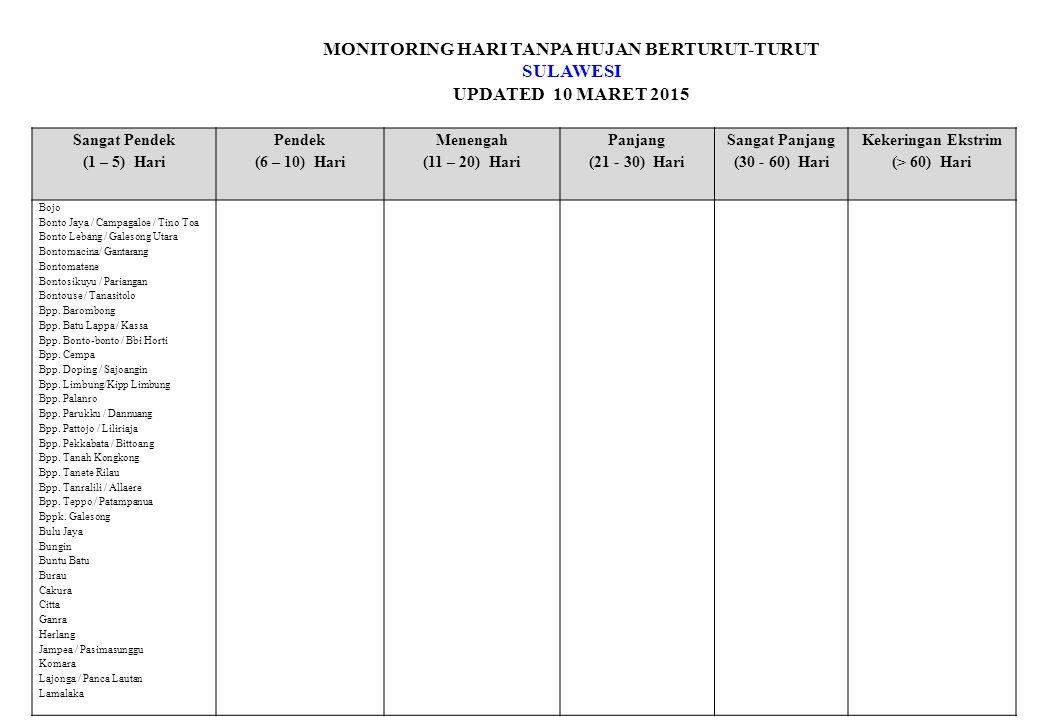 MONITORING HARI TANPA HUJAN BERTURUT-TURUT SULAWESI UPDATED 10 MARET 2015 Sangat Pendek (1 – 5) Hari Pendek (6 – 10) Hari Menengah (11 – 20) Hari Panjang (21 - 30) Hari Sangat Panjang (30 - 60) Hari Kekeringan Ekstrim (> 60) Hari Bojo Bonto Jaya / Campagaloe / Tino Toa Bonto Lebang / Galesong Utara Bontomacina/ Gantarang Bontomatene Bontosikuyu / Pariangan Bontouse / Tanasitolo Bpp.