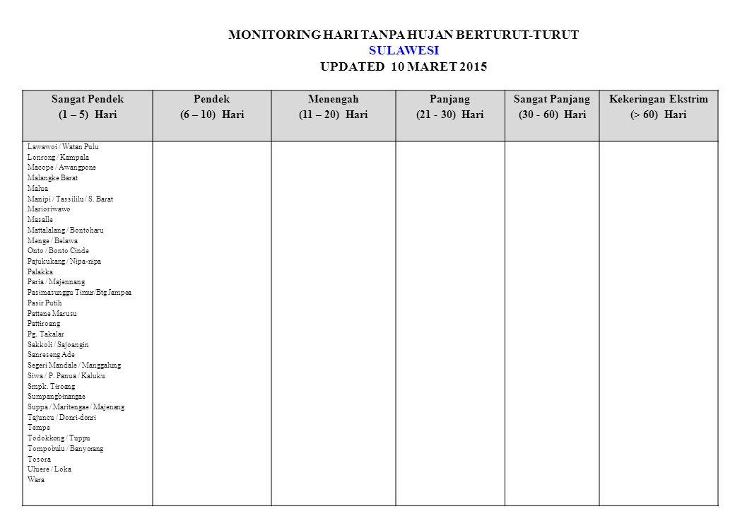 MONITORING HARI TANPA HUJAN BERTURUT-TURUT SULAWESI UPDATED 10 MARET 2015 Sangat Pendek (1 – 5) Hari Pendek (6 – 10) Hari Menengah (11 – 20) Hari Panjang (21 - 30) Hari Sangat Panjang (30 - 60) Hari Kekeringan Ekstrim (> 60) Hari Lawawoi / Watan Pulu Lonrong / Kampala Macope / Awangpone Malangke Barat Malua Manipi / Tassililu / S.