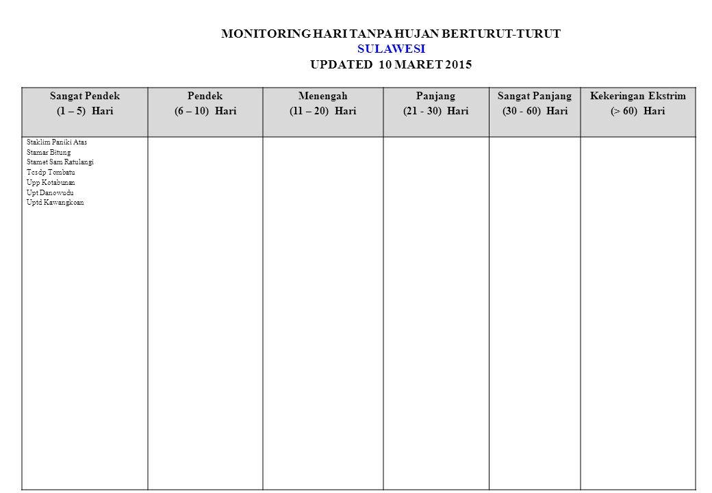 MONITORING HARI TANPA HUJAN BERTURUT-TURUT SULAWESI UPDATED 10 MARET 2015 Sangat Pendek (1 – 5) Hari Pendek (6 – 10) Hari Menengah (11 – 20) Hari Panjang (21 - 30) Hari Sangat Panjang (30 - 60) Hari Kekeringan Ekstrim (> 60) Hari Staklim Paniki Atas Stamar Bitung Stamet Sam Ratulangi Tcsdp Tombatu Upp Kotabunan Upt Danowudu Uptd Kawangkoan