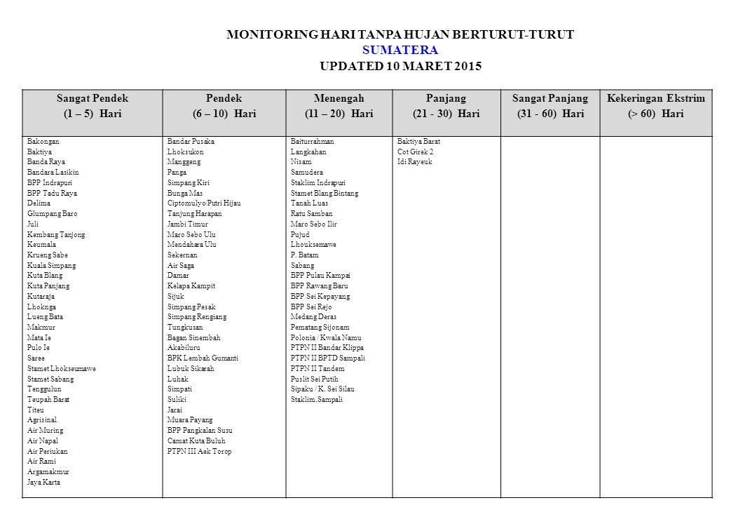 MONITORING HARI TANPA HUJAN BERTURUT-TURUT SUMATERA UPDATED 10 MARET 2015 Sangat Pendek (1 – 5) Hari Pendek (6 – 10) Hari Menengah (11 – 20) Hari Panjang (21 - 30) Hari Sangat Panjang (31 - 60) Hari Kekeringan Ekstrim (> 60) Hari Bakongan Baktiya Banda Raya Bandara Lasikin BPP Indrapuri BPP Tadu Raya Delima Glumpang Baro Juli Kembang Tanjong Keumala Krueng Sabe Kuala Simpang Kuta Blang Kuta Panjang Kutaraja Lhoknga Lueng Bata Makmur Mata Ie Pulo Ie Saree Stamet Lhokseumawe Stamet Sabang Tenggulun Teupah Barat Titeu Agrisinal Air Muring Air Napal Air Periukan Air Rami Argamakmur Jaya Karta Bandar Pusaka Lhoksukon Manggeng Panga Simpang Kiri Bunga Mas Ciptomulyo/Putri Hijau Tanjung Harapan Jambi Timur Maro Sebo Ulu Mendahara Ulu Sekernan Air Saga Damar Kelapa Kampit Sijuk Simpang Pesak Simpang Rengiang Tungkusan Bagan Sinembah Akabiluru BPK Lembah Gumanti Lubuk Sikarah Luhak Simpati Suliki Jarai Muara Payang BPP Pangkalan Susu Camat Kuta Buluh PTPN III Aek Torop Baiturrahman Langkahan Nisam Samudera Staklim Indrapuri Stamet Blang Bintang Tanah Luas Ratu Samban Maro Sebo Ilir Pujud Lhouksemawe P.