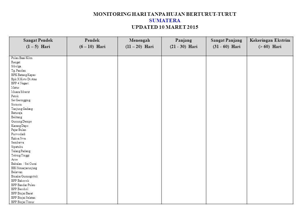 MONITORING HARI TANPA HUJAN BERTURUT-TURUT SUMATERA UPDATED 10 MARET 2015 Sangat Pendek (1 – 5) Hari Pendek (6 – 10) Hari Menengah (11 – 20) Hari Panjang (21 - 30) Hari Sangat Panjang (31 - 60) Hari Kekeringan Ekstrim (> 60) Hari Pulau Baai/Klim Rengat Sibolga Tg.