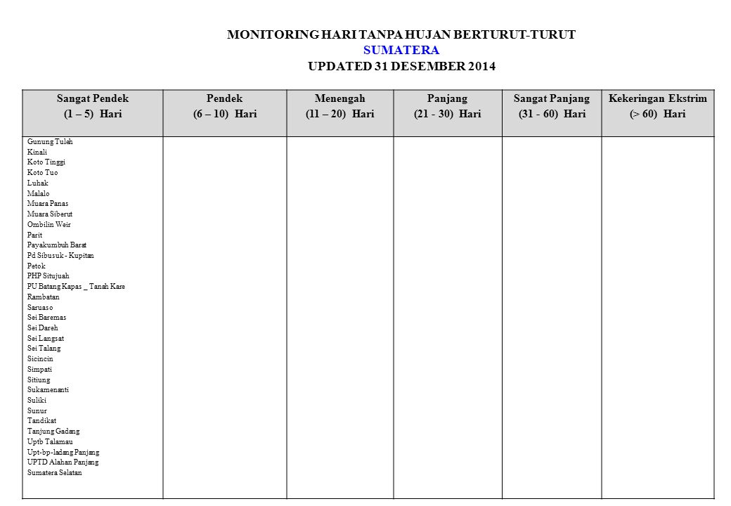 MONITORING HARI TANPA HUJAN BERTURUT-TURUT SUMATERA UPDATED 31 DESEMBER 2014 Sangat Pendek (1 – 5) Hari Pendek (6 – 10) Hari Menengah (11 – 20) Hari Panjang (21 - 30) Hari Sangat Panjang (31 - 60) Hari Kekeringan Ekstrim (> 60) Hari Gunung Tuleh Kinali Koto Tinggi Koto Tuo Luhak Malalo Muara Panas Muara Siberut Ombilin Weir Parit Payakumbuh Barat Pd Sibusuk - Kupitan Petok PHP Situjuah PU Batang Kapas _ Tanah Kare Rambatan Saruaso Sei Baremas Sei Dareh Sei Langsat Sei Talang Sicincin Simpati Sitiung Sukamenanti Suliki Sunur Tandikat Tanjung Gadang Uptb Talamau Upt-bp-ladang Panjang UPTD Alahan Panjang Sumatera Selatan