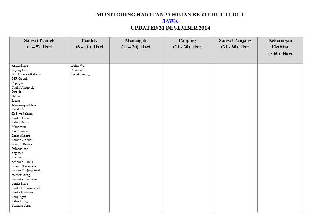 MONITORING HARI TANPA HUJAN BERTURUT-TURUT JAWA UPDATED 31 DESEMBER 2014 Sangat Pendek (1 – 5) Hari Pendek (6 – 10) Hari Menengah (11 – 20) Hari Panjang (21 - 30) Hari Sangat Panjang (31 - 60) Hari Kekeringan Ekstrim (> 60) Hari Angke Hulu Bojong Leles BPP Balaraja/Kaliasin BPP Cisauk Ciganjur Cilaki/Ciminyak Depok Halim Istana Jatiwaringin/Mauk Karet PA Kedoya Selatan Krukut Hulu Lebak Bulus Manggarai Pakubuwono Pasar Minggu Pompa Cideng Pondok Betung Pulogadung Ragunan Rorotan Setiabudi Timur Stageof Tangerang Stamar Tanjung Priok Stamet Curug Stamet Kemayoran Sunter Hulu Sunter III Rawabadak Sunter Kodamar Tanjungan Teluk Gong Tomang Barat Butak Wd Klarean Lebak Barang