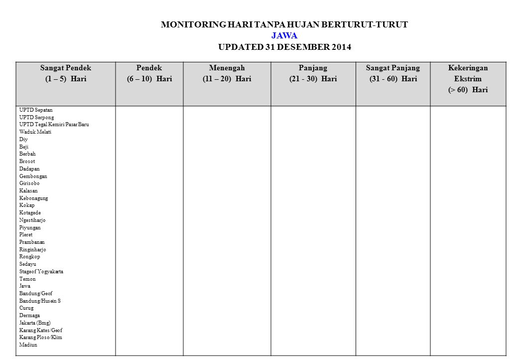 MONITORING HARI TANPA HUJAN BERTURUT-TURUT JAWA UPDATED 31 DESEMBER 2014 Sangat Pendek (1 – 5) Hari Pendek (6 – 10) Hari Menengah (11 – 20) Hari Panjang (21 - 30) Hari Sangat Panjang (31 - 60) Hari Kekeringan Ekstrim (> 60) Hari UPTD Sepatan UPTD Serpong UPTD Tegal Kemiri/Pasar Baru Waduk Melati Diy Beji Berbah Brosot Dadapan Gembongan Girisobo Kalasan Kebonagung Kokap Kotagede Ngestiharjo Piyungan Pleret Prambanan Ringinharjo Rongkop Sedayu Stageof Yogyakarta Temon Jawa Bandung/Geof Bandung/Husein S Curug Dermaga Jakarta (Bmg) Karang Kates/Geof Karang Ploso/Klim Madiun