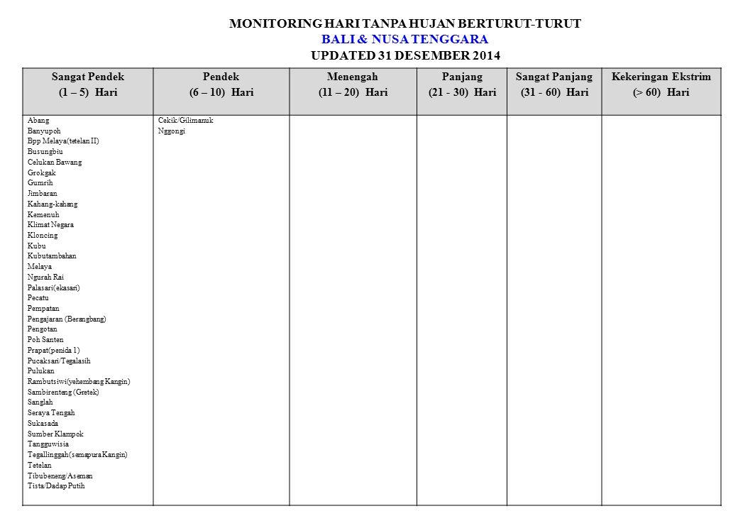 MONITORING HARI TANPA HUJAN BERTURUT-TURUT BALI & NUSA TENGGARA UPDATED 31 DESEMBER 2014 Sangat Pendek (1 – 5) Hari Pendek (6 – 10) Hari Menengah (11 – 20) Hari Panjang (21 - 30) Hari Sangat Panjang (31 - 60) Hari Kekeringan Ekstrim (> 60) Hari Abang Banyupoh Bpp Melaya(tetelan II) Busungbiu Celukan Bawang Grokgak Gumrih Jimbaran Kahang-kahang Kemenuh Klimat Negara Kloncing Kubu Kubutambahan Melaya Ngurah Rai Palasari(ekasari) Pecatu Pempatan Pengajaran (Berangbang) Pengotan Poh Santen Prapat(penida 1) Pucaksari/Tegalasih Pulukan Rambutsiwi(yehembang Kangin) Sambirenteng (Gretek) Sanglah Seraya Tengah Sukasada Sumber Klampok Tangguwisia Tegallinggah(semapura Kangin) Tetelan Tibubeneng/Aseman Tista/Dadap Putih Cekik/Gilimanuk Nggongi