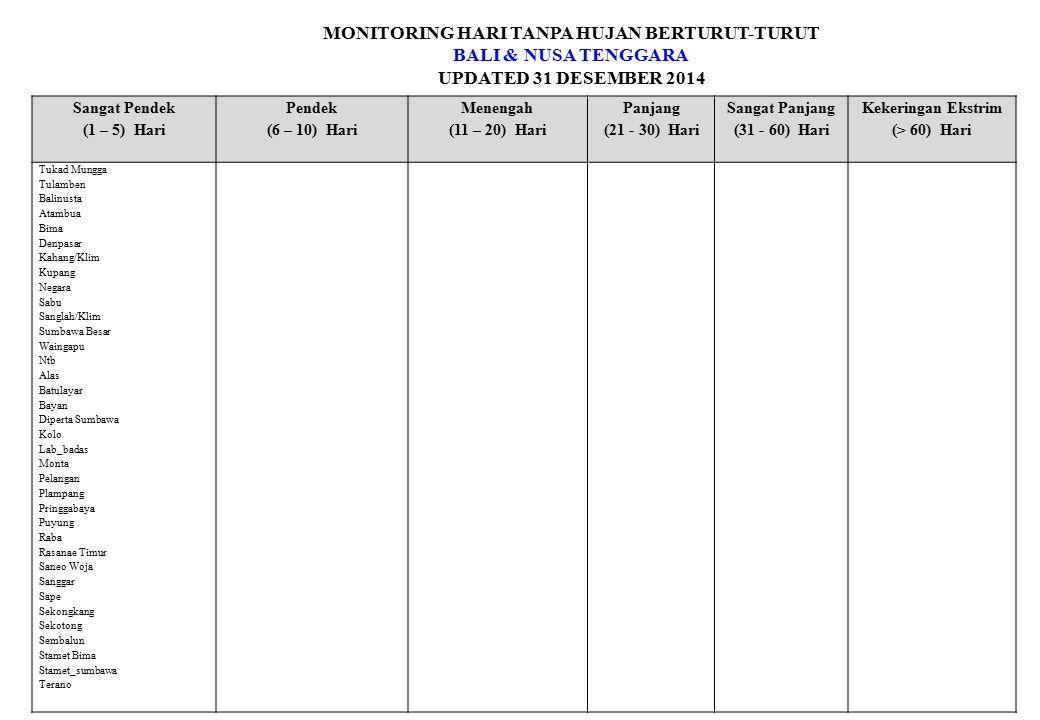 MONITORING HARI TANPA HUJAN BERTURUT-TURUT BALI & NUSA TENGGARA UPDATED 31 DESEMBER 2014 Sangat Pendek (1 – 5) Hari Pendek (6 – 10) Hari Menengah (11 – 20) Hari Panjang (21 - 30) Hari Sangat Panjang (31 - 60) Hari Kekeringan Ekstrim (> 60) Hari Tukad Mungga Tulamben Balinusta Atambua Bima Denpasar Kahang/Klim Kupang Negara Sabu Sanglah/Klim Sumbawa Besar Waingapu Ntb Alas Batulayar Bayan Diperta Sumbawa Kolo Lab_badas Monta Pelangan Plampang Pringgabaya Puyung Raba Rasanae Timur Saneo Woja Sanggar Sape Sekongkang Sekotong Sembalun Stamet Bima Stamet_sumbawa Terano