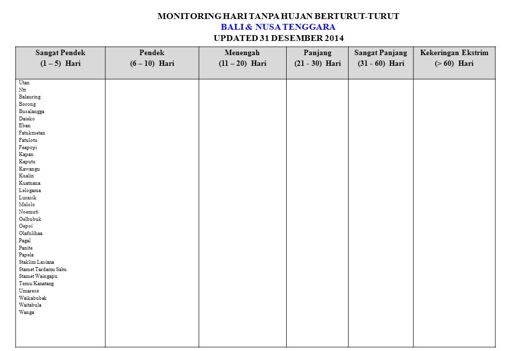 MONITORING HARI TANPA HUJAN BERTURUT-TURUT BALI & NUSA TENGGARA UPDATED 31 DESEMBER 2014 Sangat Pendek (1 – 5) Hari Pendek (6 – 10) Hari Menengah (11 – 20) Hari Panjang (21 - 30) Hari Sangat Panjang (31 - 60) Hari Kekeringan Ekstrim (> 60) Hari Utan Ntt Balauring Borong Busalangga Daieko Eban Fatukmetan Fatulotu Feapopi Kapan Kaputu Kawangu Kualin Kuatnana Lelogama Lurasik Melolo Noemuti Oelbubuk Oepoi Olafulihaa Pagal Panite Papela Staklim Lasiana Stamet Tardamu Sabu Stamet Waingapu Temu/Kanatang Umarese Waikabubak Waitabula Wanga