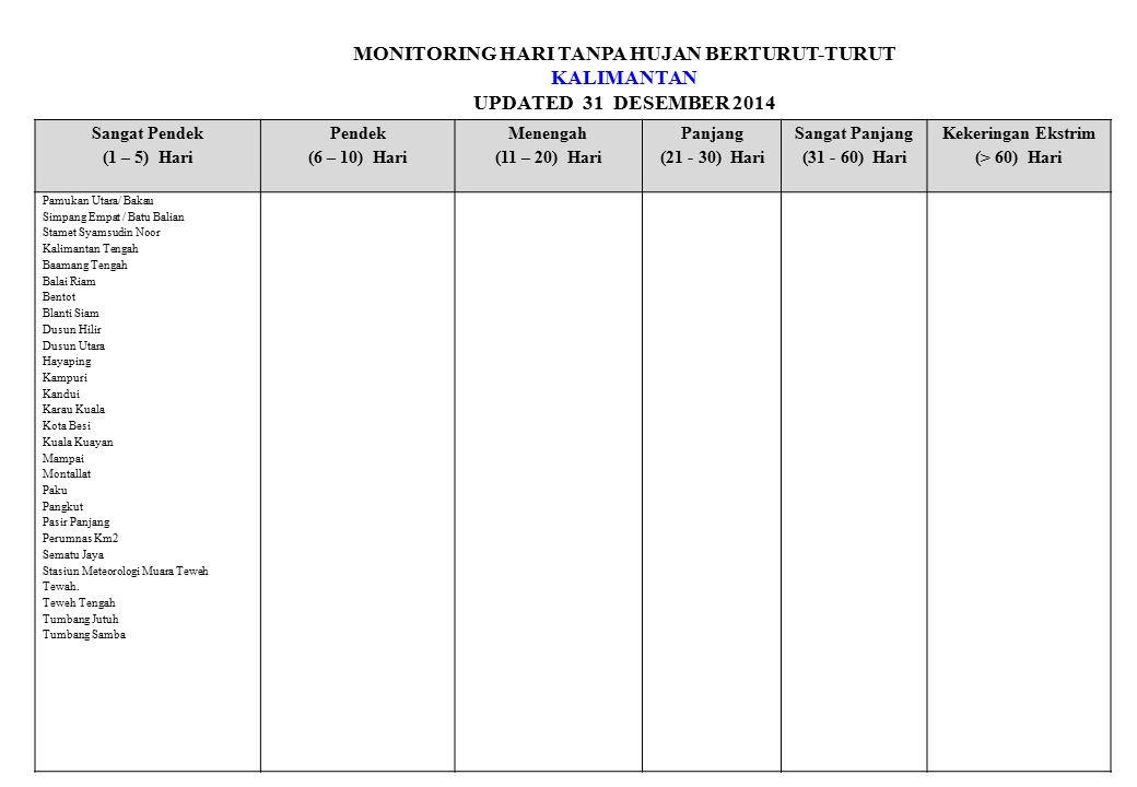 MONITORING HARI TANPA HUJAN BERTURUT-TURUT KALIMANTAN UPDATED 31 DESEMBER 2014 Sangat Pendek (1 – 5) Hari Pendek (6 – 10) Hari Menengah (11 – 20) Hari Panjang (21 - 30) Hari Sangat Panjang (31 - 60) Hari Kekeringan Ekstrim (> 60) Hari Pamukan Utara/ Bakau Simpang Empat / Batu Balian Stamet Syamsudin Noor Kalimantan Tengah Baamang Tengah Balai Riam Bentot Blanti Siam Dusun Hilir Dusun Utara Hayaping Kampuri Kandui Karau Kuala Kota Besi Kuala Kuayan Mampai Montallat Paku Pangkut Pasir Panjang Perumnas Km2 Sematu Jaya Stasiun Meteorologi Muara Teweh Tewah.