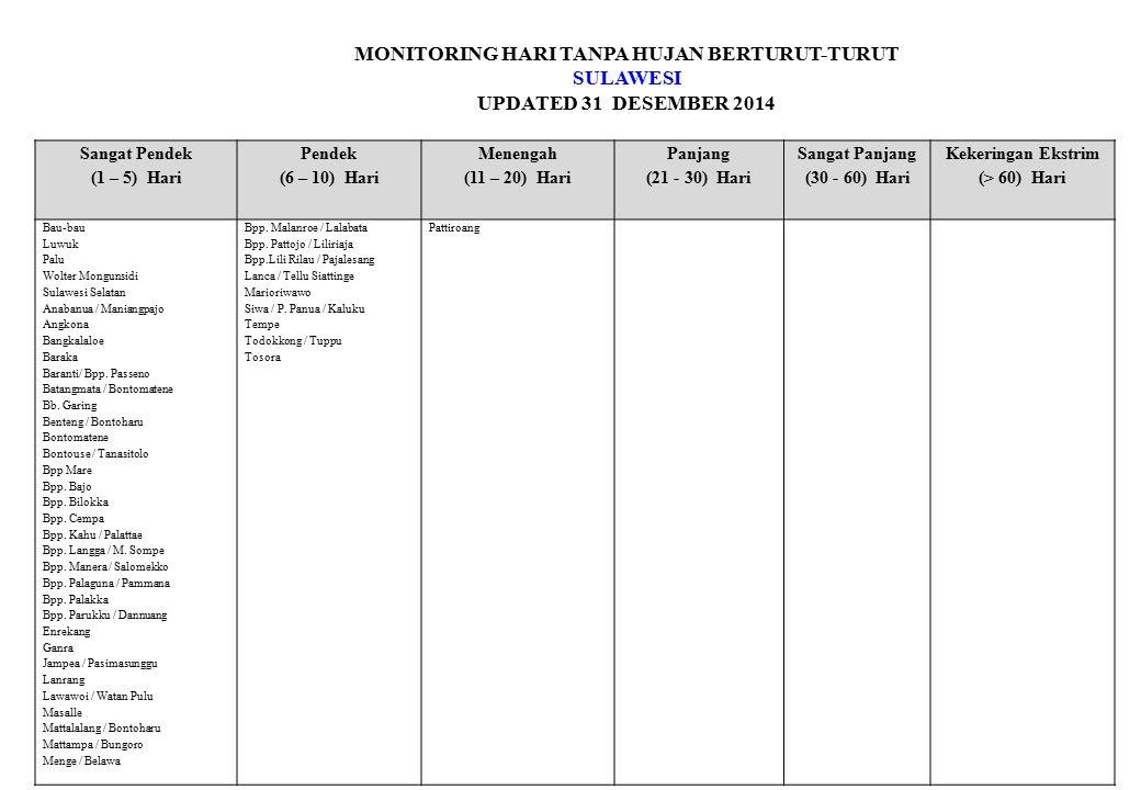MONITORING HARI TANPA HUJAN BERTURUT-TURUT SULAWESI UPDATED 31 DESEMBER 2014 Sangat Pendek (1 – 5) Hari Pendek (6 – 10) Hari Menengah (11 – 20) Hari Panjang (21 - 30) Hari Sangat Panjang (30 - 60) Hari Kekeringan Ekstrim (> 60) Hari Bau-bau Luwuk Palu Wolter Mongunsidi Sulawesi Selatan Anabanua / Maniangpajo Angkona Bangkalaloe Baraka Baranti/ Bpp.