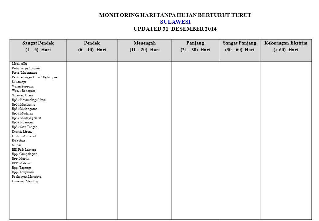 MONITORING HARI TANPA HUJAN BERTURUT-TURUT SULAWESI UPDATED 31 DESEMBER 2014 Sangat Pendek (1 – 5) Hari Pendek (6 – 10) Hari Menengah (11 – 20) Hari Panjang (21 - 30) Hari Sangat Panjang (30 - 60) Hari Kekeringan Ekstrim (> 60) Hari Moti / Allu Padansappa / Bupon Paria / Majennang Pasimasunggu Timur/Btg Jampea Sukamaju Watan Soppeng Wotu / Bonepute Sulawesi Utara Bp3k Kotamobagu Utara Bp3k Manganitu Bp3k Melonguane Bp3k Modayag Bp3k Modayag Barat Bp3k Nuangan Bp3k Siau Tengah Diperta Lirung Disbun Airmadidi Kc Poigar Sulbar BBI Padi Lantora Bpp.