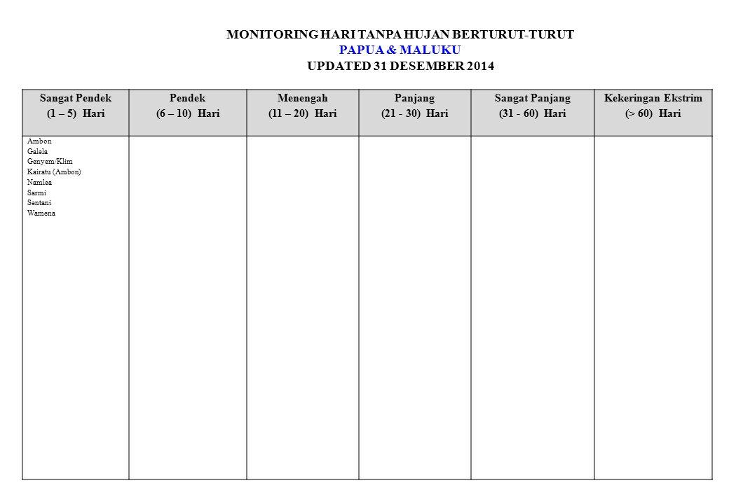 MONITORING HARI TANPA HUJAN BERTURUT-TURUT PAPUA & MALUKU UPDATED 31 DESEMBER 2014 Sangat Pendek (1 – 5) Hari Pendek (6 – 10) Hari Menengah (11 – 20) Hari Panjang (21 - 30) Hari Sangat Panjang (31 - 60) Hari Kekeringan Ekstrim (> 60) Hari Ambon Galela Genyem/Klim Kairatu (Ambon) Namlea Sarmi Sentani Wamena