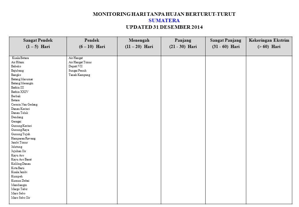 MONITORING HARI TANPA HUJAN BERTURUT-TURUT KALIMANTAN UPDATED 31 DESEMBER 2014 Sangat Pendek (1 – 5) Hari Pendek (6 – 10) Hari Menengah (11 – 20) Hari Panjang (21 - 30) Hari Sangat Panjang (31 - 60) Hari Kekeringan Ekstrim (> 60) Hari Long Bawan Maritim Pontianak Muaratewe/Beringin Nunukan Tarakan Kalimantan Barat Aur Kuning/ S.