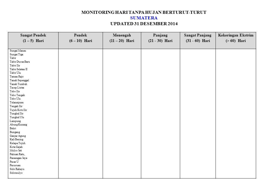 MONITORING HARI TANPA HUJAN BERTURUT-TURUT SUMATERA UPDATED 31 DESEMBER 2014 Sangat Pendek (1 – 5) Hari Pendek (6 – 10) Hari Menengah (11 – 20) Hari Panjang (21 - 30) Hari Sangat Panjang (31 - 60) Hari Kekeringan Ekstrim (> 60) Hari Sungai Manau Sungai Tiga Tabir Tabir Dusun Baru Tabir Ilir Tabir Selatan/II Tabir Ulu Taman Rajo Tanah Sepenggal Tanah Tumbuh Tasep Lintas Tebo Ilir Tebo Tengah Tebo Ulu Telanaipura Tengah Ilir Tujuh Koto Ilir Tungkal Ilir Tungkal Ulu Lampung Abung Kunang Bekri Bungang Ganjar Agung Kali Bening Kelapa Tujuh Kota Gajah Mulyo Jati Pakuan Ratu, Panaragan Jaya Pasar U Pasuruan Sido Rahayu Sidomulyo