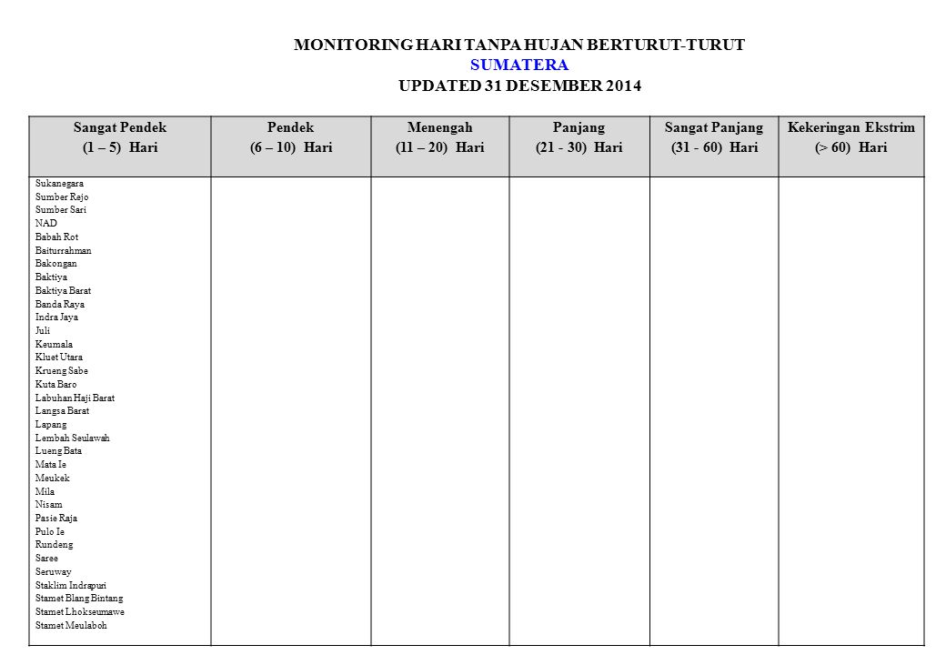 MONITORING HARI TANPA HUJAN BERTURUT-TURUT SUMATERA UPDATED 31 DESEMBER 2014 Sangat Pendek (1 – 5) Hari Pendek (6 – 10) Hari Menengah (11 – 20) Hari Panjang (21 - 30) Hari Sangat Panjang (31 - 60) Hari Kekeringan Ekstrim (> 60) Hari Stamet Sabang Sultan Daulat Syamtalira Bayu Tangan Tapaktuan Teunom Teupah Barat Pkp Bakam Bukit Ketok Celuak Dendang Jebus Kace Kelapa Kundi Mambalong Muntok Stamet Pangkalpinang Sungai Liat Tempilang Riau ARG Selat Panjang ARG Sungai Pakning Inuman Kandis Lirik Logas Tanah Darat Tambusai Tandun UPTD Rimba Melintang Sumatera Banda Aceh Belawan