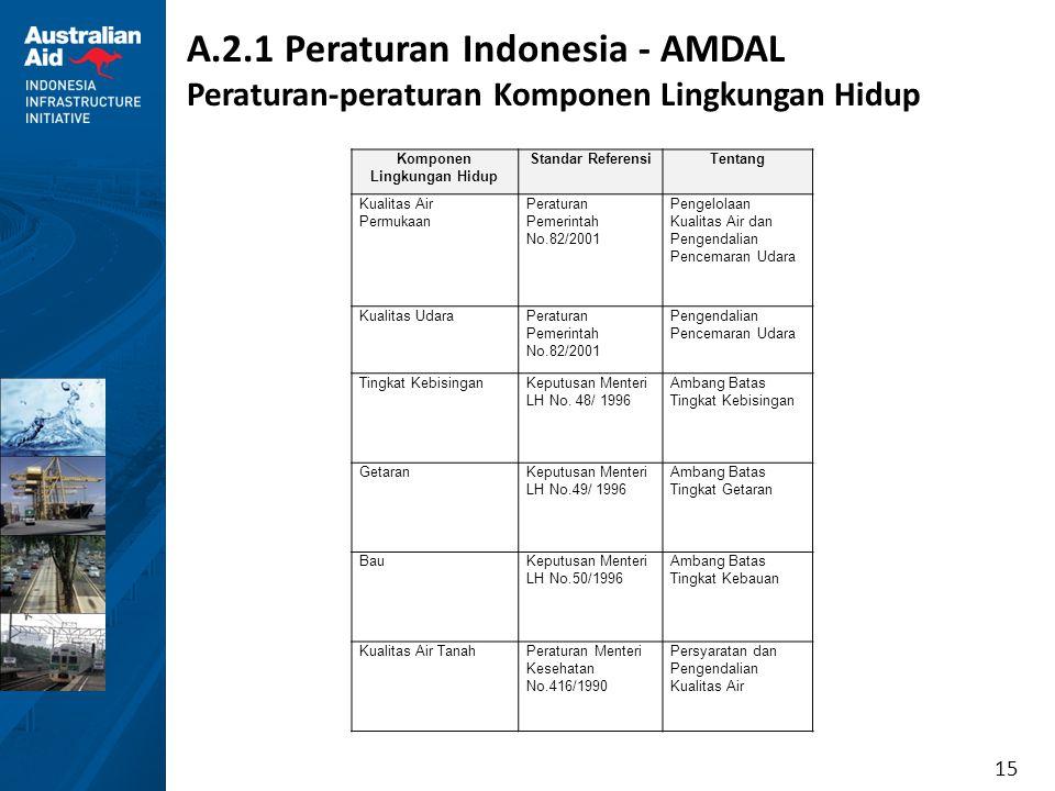 15 A.2.1 Peraturan Indonesia - AMDAL Peraturan-peraturan Komponen Lingkungan Hidup Komponen Lingkungan Hidup Standar ReferensiTentang Kualitas Air Per