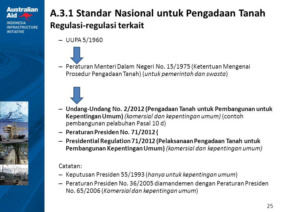 25 A.3.1 Standar Nasional untuk Pengadaan Tanah Regulasi-regulasi terkait – UUPA 5/1960 – Peraturan Menteri Dalam Negeri No. 15/1975 (Ketentuan Mengen
