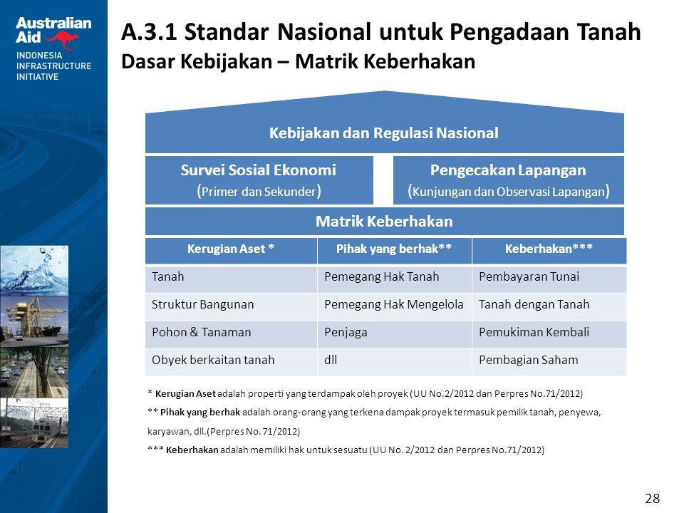 28 A.3.1 Standar Nasional untuk Pengadaan Tanah Dasar Kebijakan – Matrik Keberhakan * Kerugian Aset adalah properti yang terdampak oleh proyek (UU No.