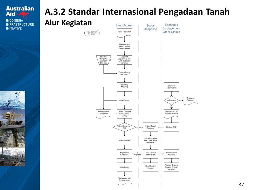 37 A.3.2 Standar Internasional Pengadaan Tanah Alur Kegiatan