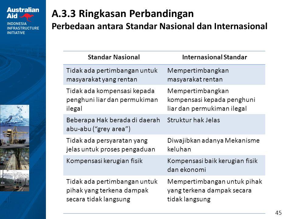 45 A.3.3 Ringkasan Perbandingan Perbedaan antara Standar Nasional dan Internasional Standar NasionalInternasional Standar Tidak ada pertimbangan untuk