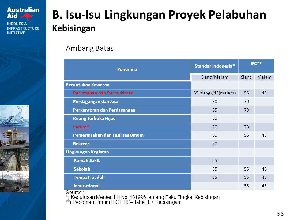 56 B. Isu-Isu Lingkungan Proyek Pelabuhan Kebisingan Ambang Batas Penerima Standar Indonesia* IFC** Siang/MalamSiangMalam Peruntukan Kawasan Perumahan