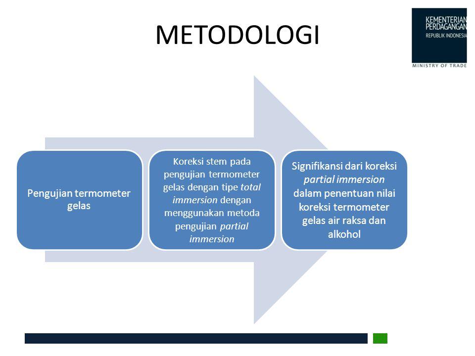METODOLOGI Pengujian termometer gelas Koreksi stem pada pengujian termometer gelas dengan tipe total immersion dengan menggunakan metoda pengujian par