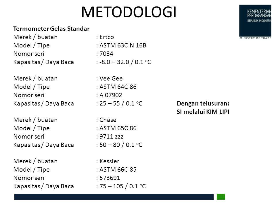 METODOLOGI Termometer Gelas Standar Merek / buatan: Ertco Model / Tipe: ASTM 63C N 16B Nomor seri: 7034 Kapasitas / Daya Baca: -8.0 – 32.0 / 0.1 o C M