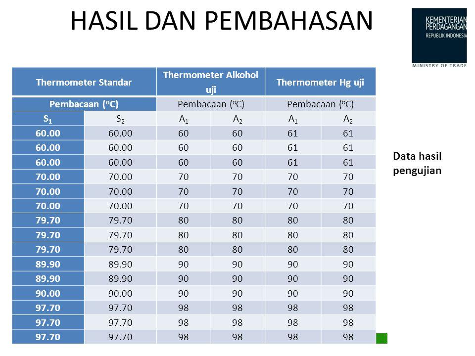 HASIL DAN PEMBAHASAN Data hasil pengujian Thermometer Standar Thermometer Alkohol uji Thermometer Hg uji Pembacaan ( o C) S1S1 S2S2 A1A1 A2A2 A1A1 A2A