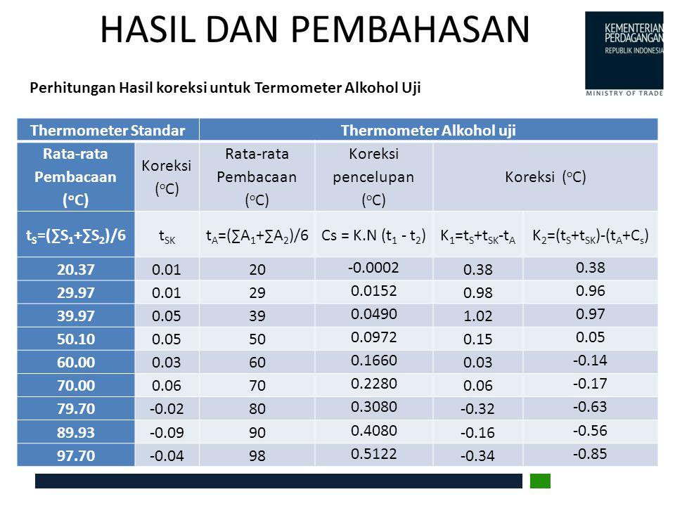 HASIL DAN PEMBAHASAN Perhitungan Hasil koreksi untuk Termometer Alkohol Uji Thermometer StandarThermometer Alkohol uji Rata-rata Pembacaan ( o C) Kore