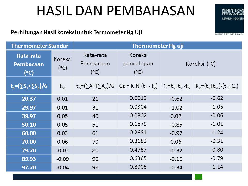 HASIL DAN PEMBAHASAN Perhitungan Hasil koreksi untuk Termometer Hg Uji Thermometer StandarThermometer Hg uji Rata-rata Pembacaan ( o C) Koreksi ( o C)