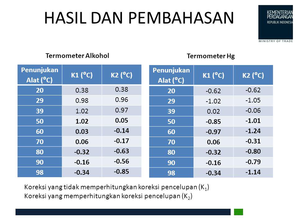 HASIL DAN PEMBAHASAN Penunjukan Alat (⁰C) K1 (⁰C)K2 (⁰C) 200.38 290.98 0.96 391.02 0.97 501.02 0.05 600.03 -0.14 700.06 -0.17 80-0.32 -0.63 90-0.16 -0