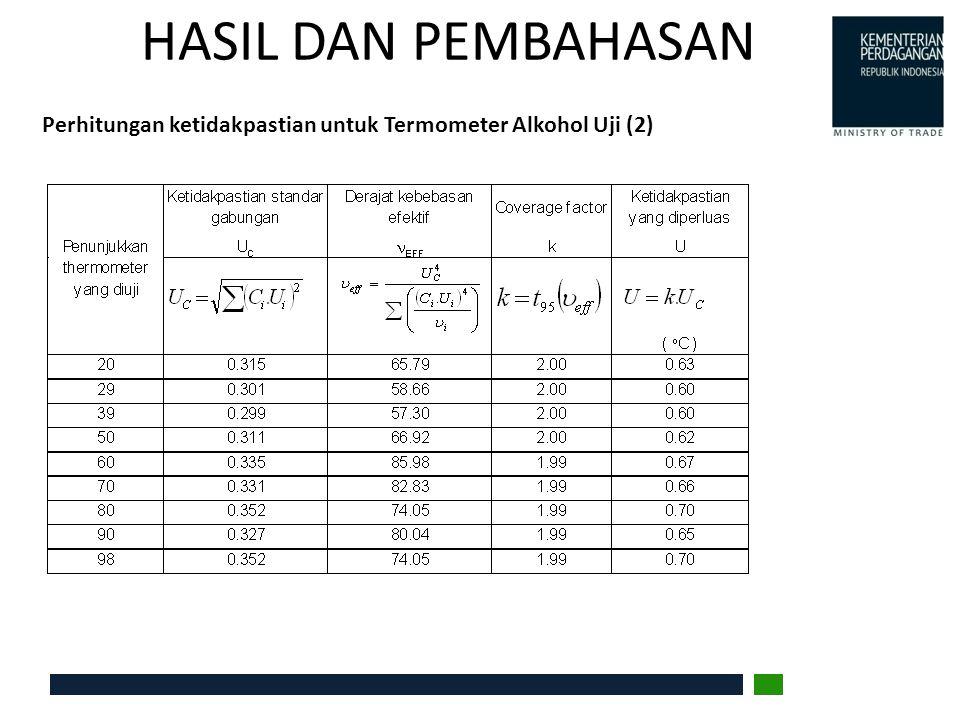 HASIL DAN PEMBAHASAN Perhitungan ketidakpastian untuk Termometer Alkohol Uji (2)