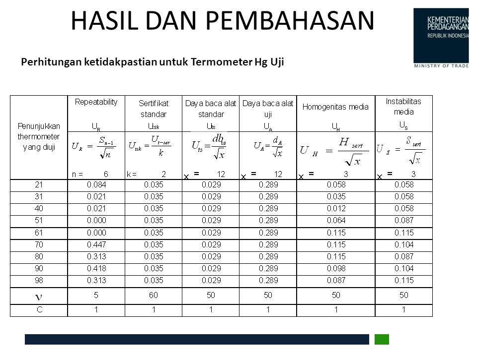 HASIL DAN PEMBAHASAN Perhitungan ketidakpastian untuk Termometer Hg Uji