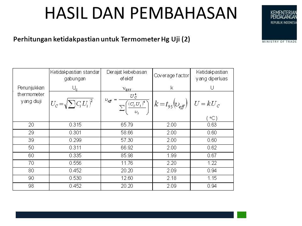HASIL DAN PEMBAHASAN Perhitungan ketidakpastian untuk Termometer Hg Uji (2)
