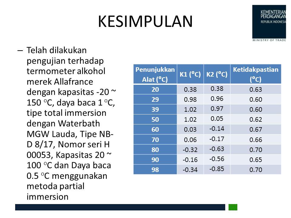 KESIMPULAN – Telah dilakukan pengujian terhadap termometer alkohol merek Allafrance dengan kapasitas -20 ~ 150 o C, daya baca 1 o C, tipe total immers