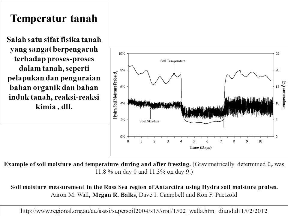Temperatur tanah Salah satu sifat fisika tanah yang sangat berpengaruh terhadap proses-proses dalam tanah, seperti pelapukan dan penguraian bahan orga