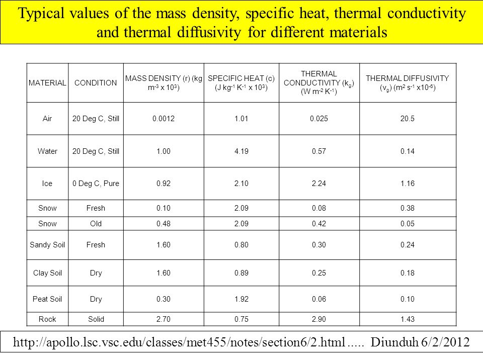Typical values of the mass density, specific heat, thermal conductivity and thermal diffusivity for different materials http://apollo.lsc.vsc.edu/clas