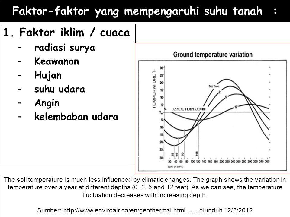 Faktor-faktor yang mempengaruhi suhu tanah : 1. Faktor iklim / cuaca –radiasi surya –Keawanan –Hujan –suhu udara –Angin –kelembaban udara The soil tem