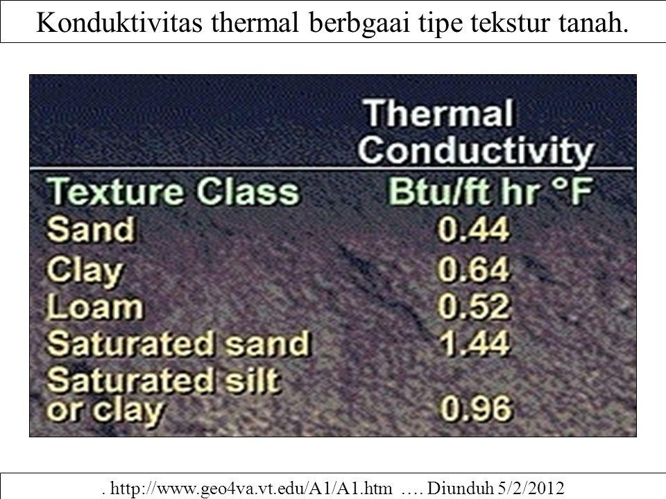 Konduktivitas thermal berbgaai tipe tekstur tanah.. http://www.geo4va.vt.edu/A1/A1.htm …. Diunduh 5/2/2012