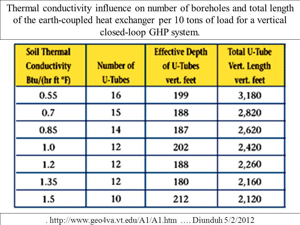 Thermal conductivity influence on number of boreholes and total length of the earth-coupled heat exchanger per 10 tons of load for a vertical closed-l