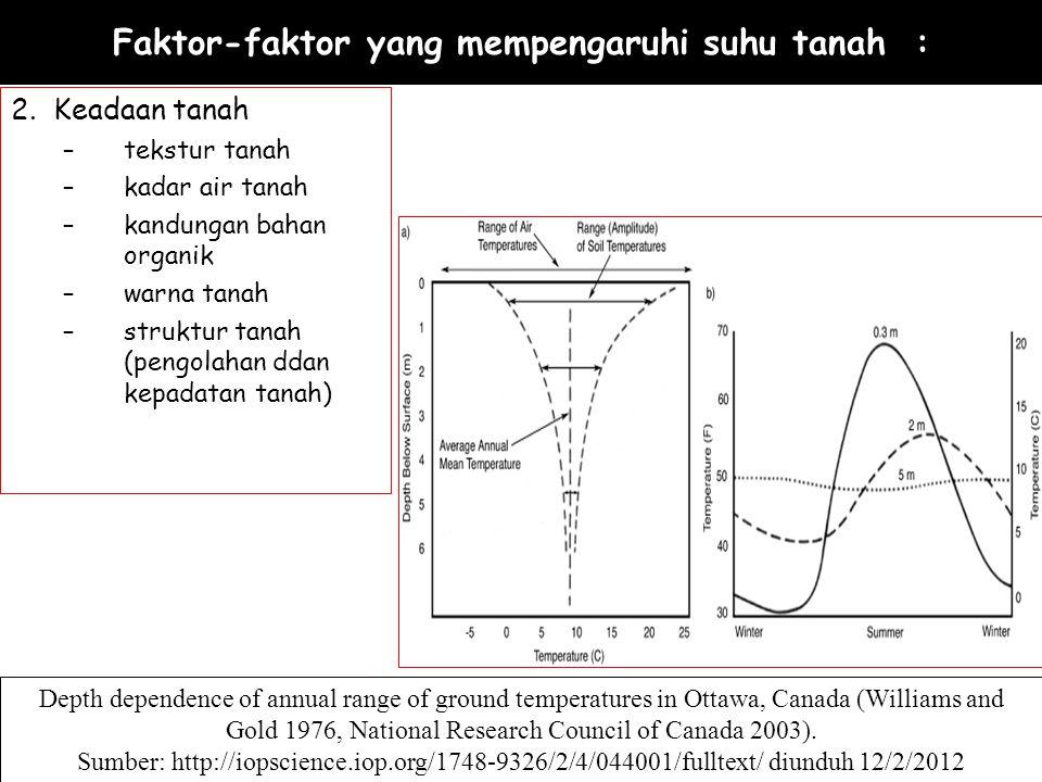 SUHU TANAH - KEDALAMAN Temperatur tanah pada sore hari akan lebih kecil dibandingkan dengan temperatur tanah pada pagi dan siang hari.