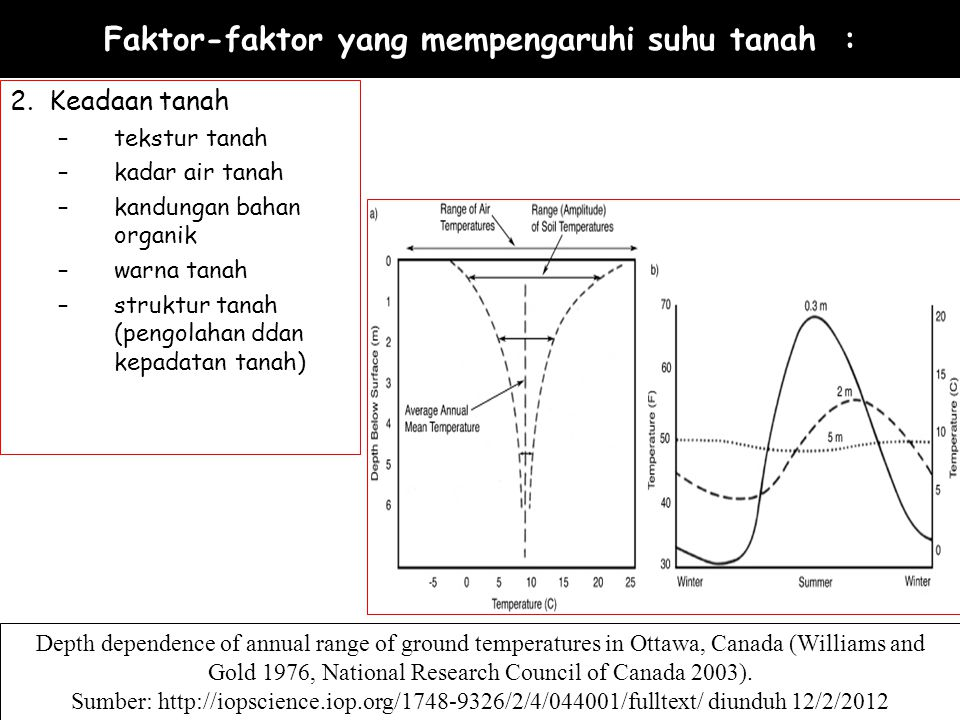 TRANSFER PANAS Teori transfer panas dalam tanah telah digunakan untuk menentukan sifat-sifat termal rata-rata dari regim suhu yang diamati, juga untuk pendugaan perubahan harian dan musiman suhu tanah.