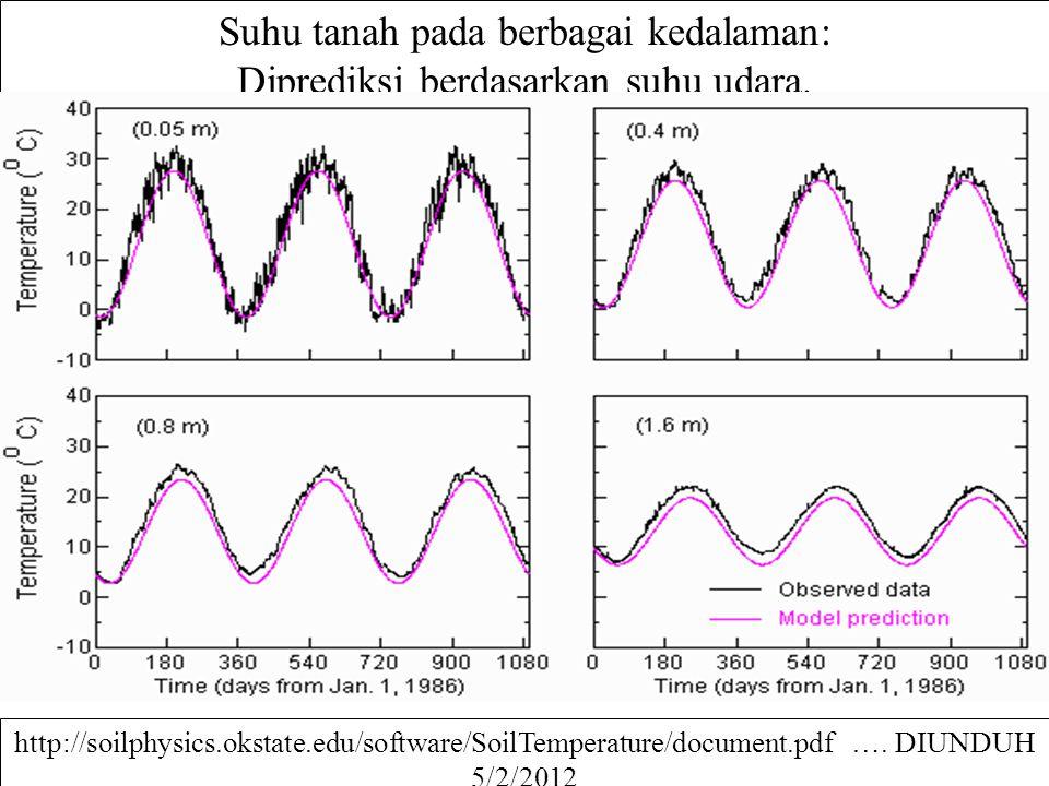 Suhu tanah pada berbagai kedalaman: Diprediksi berdasarkan suhu udara. http://soilphysics.okstate.edu/software/SoilTemperature/document.pdf …. DIUNDUH