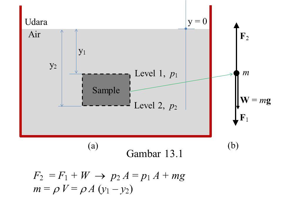 p 2 A = p 1 A +  A (y 1 – y 2 )g atau p 2 = p 1 +  g (y 1 – y 2 )(13.3) Air y = 0 Udara Level 2 Level 1 h p0p0 p Untuk mengetahui tekanan p pada kedalaman h, maka y 1 = 0, y 2 = –h, p 2 = p dan p 1 = p 0.