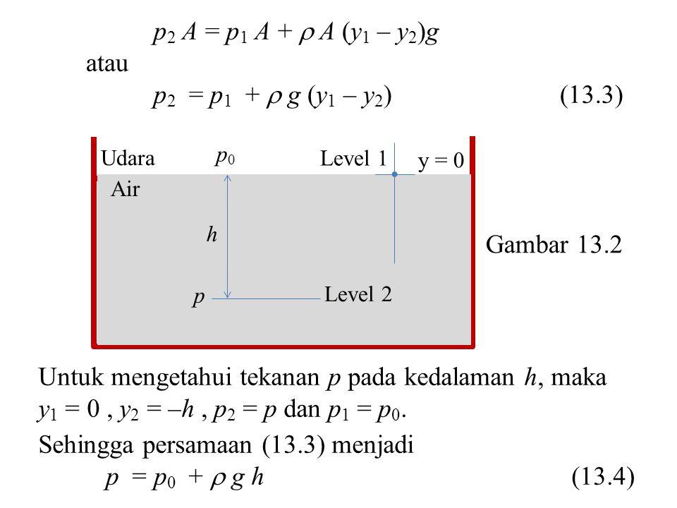 p 2 A = p 1 A +  A (y 1 – y 2 )g atau p 2 = p 1 +  g (y 1 – y 2 )(13.3) Air y = 0 Udara Level 2 Level 1 h p0p0 p Untuk mengetahui tekanan p pada ked